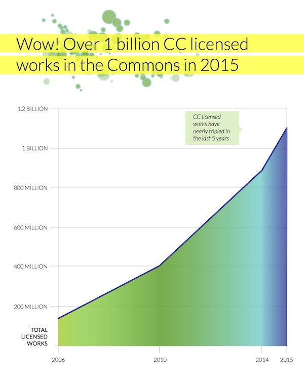 To the next Billion! State of the Commons report celebrates 1.1BILLION CC licensed works https://t.co/Pe5hXkk2m0 https://t.co/Yoe94odYYf