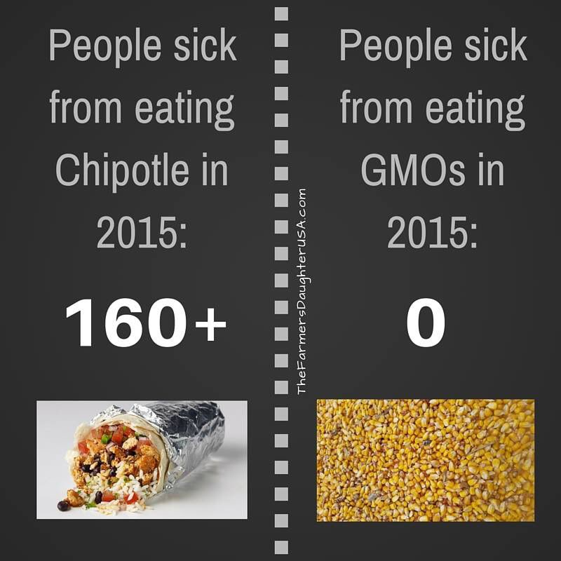 Oh Chipotle! https://t.co/72hWEXFYIx