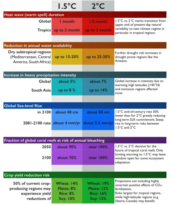 What's the difference between #1o5C & 2C? Check out this infographic #COP21 #Paris2015 https://t.co/nbdXacQbPS