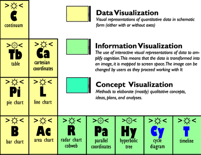 Imperdible tabla peridica de tipos de visualizacin infografa imperdible tabla peridica de tipos de visualizacin infografa interactiva https urtaz Gallery