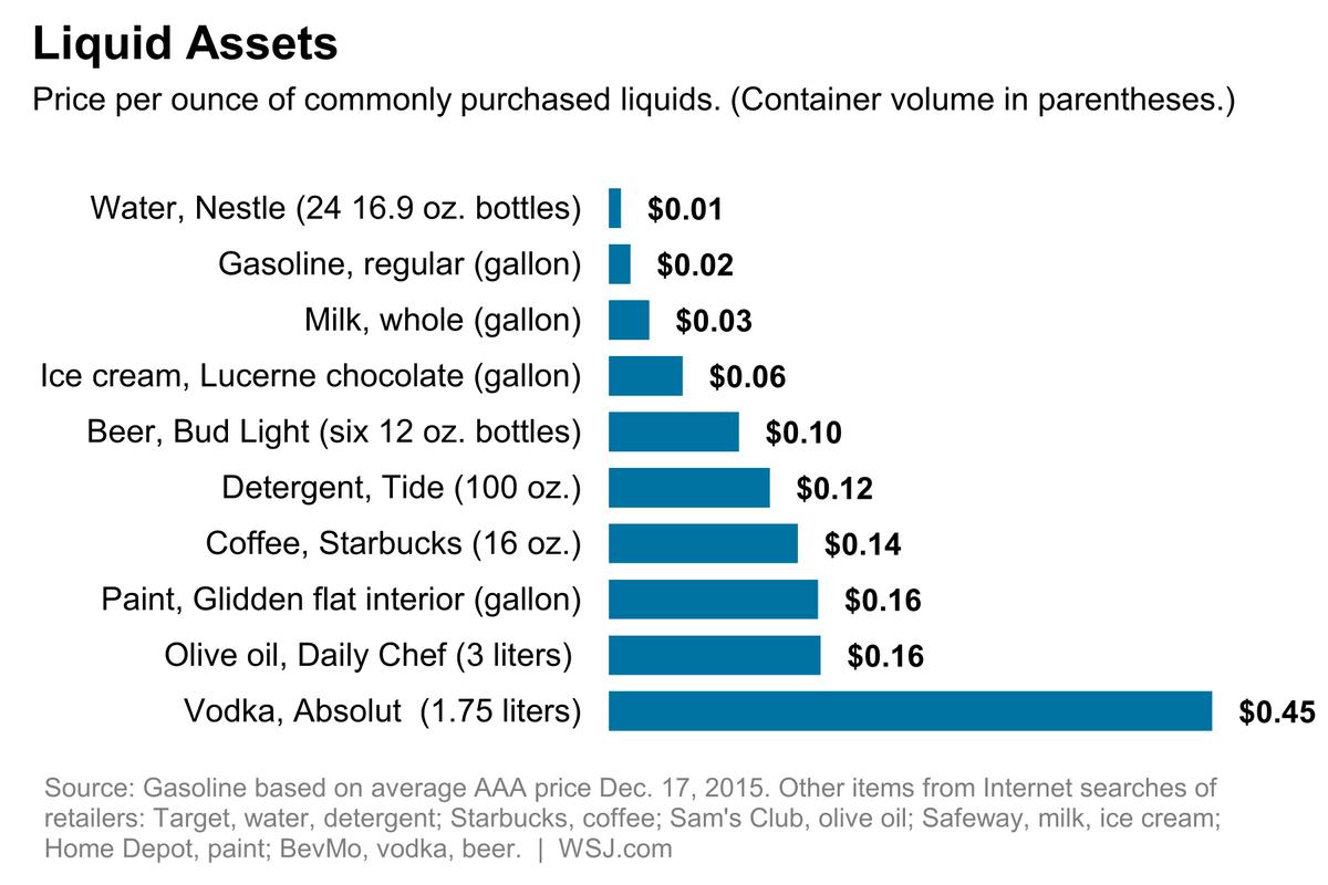 Gas is cheaper than all drinks, even milk.. via WSJ https://t.co/19mhpNWvVj