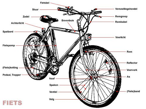 onderhoud fietsketting