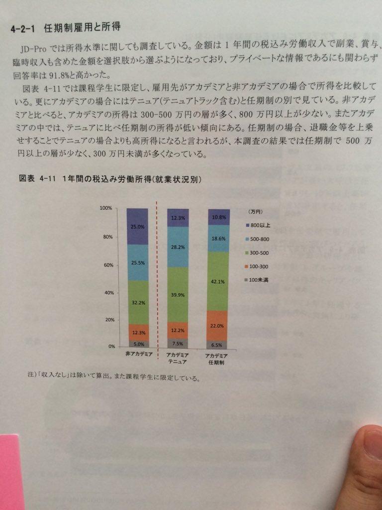 所得と満足度のグラフ。非アカデミアの方が全体的に所得が高い。少数の高額所得者に限らず全体的に高いのは驚き。一方、仕事内容の満足度はアカデミアで高い。 https://t.co/yNNog8fL4r