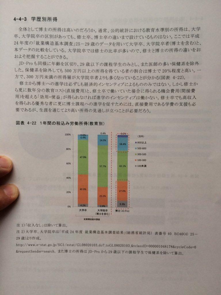 博士人材の所得を学部卒、院卒と比較したのがこのグラフ。博士は800万円以上と100万円未満が圧倒的に多い。いちかばちか感は実感に近い https://t.co/KxIx9C2WEd