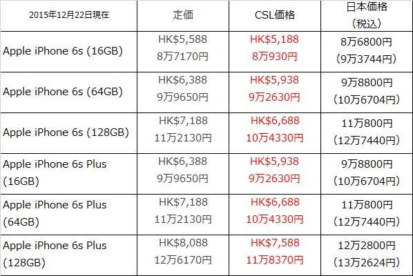 新競争条例により香港のiPhoneが日本よりさらに割安に - https://t.co/oA65Wa07g9 https://t.co/V0fRchqBTu