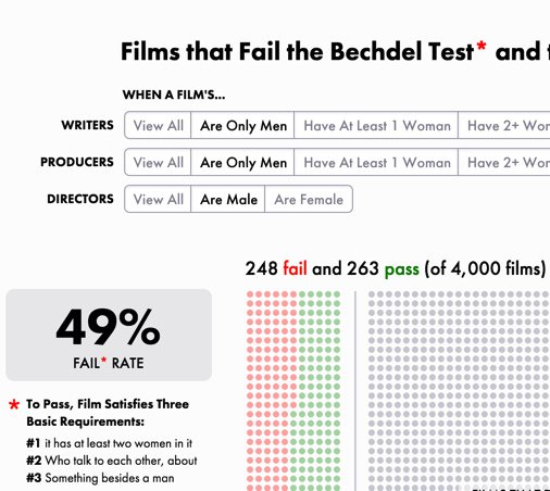 Super cool visualization of films that fail the Bechdel test based on the creator's gender. https://t.co/qD4rW7xByP https://t.co/d6quP8bbSH