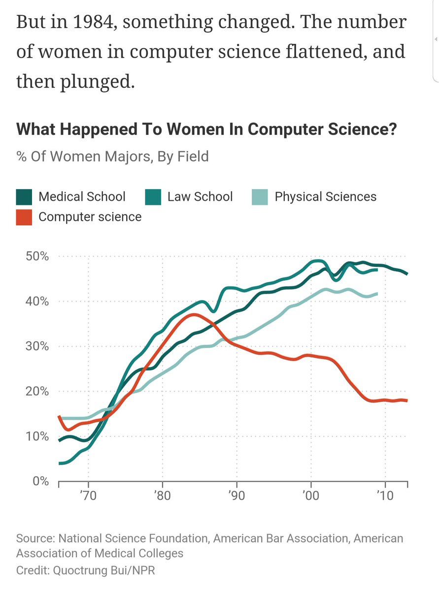 "ouch, wtf happened in 1984? ""When Women Stopped Coding"" @NPR @planetmoney (tldr: home PCs were marketed to boys) https://t.co/lrGFYfI4Wv"