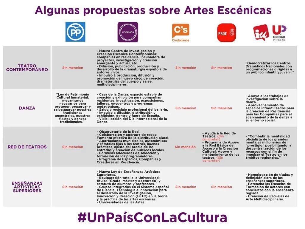 Políticas culturales en los programas electorales: Artes escénicas. Lamentable C's PP y PSOE. Bien por Podemos e IU. https://t.co/AHOUL0Rxg2