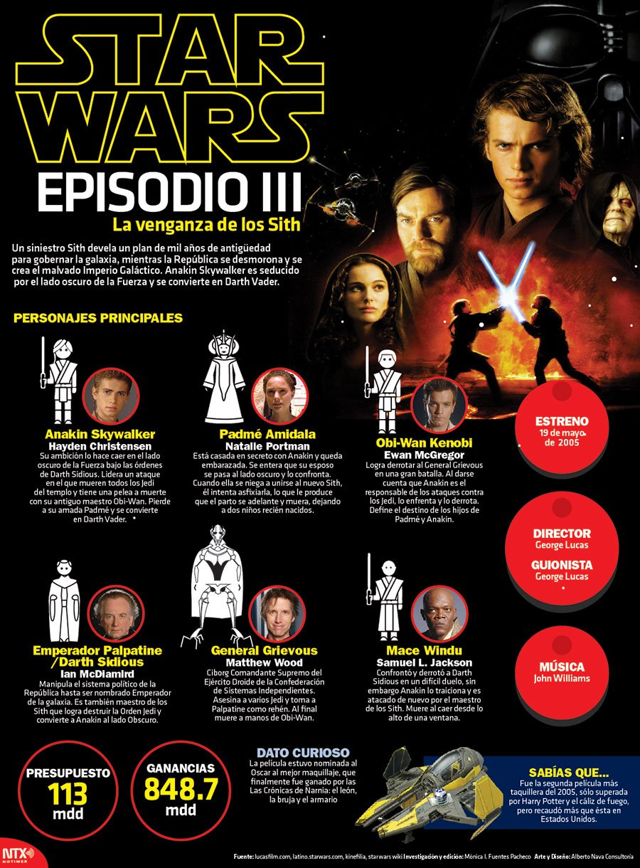 Star Wars Episodio III: La venganza de los Sith. #InfografíaNotimex https://t.co/qnsARCdoUA
