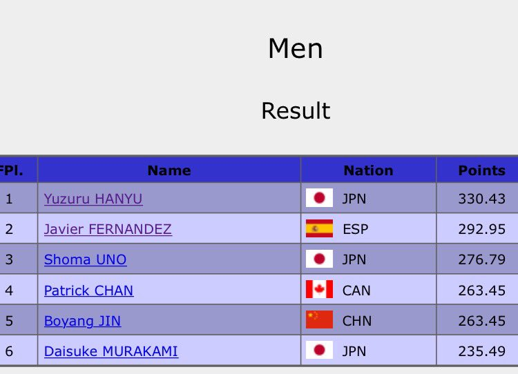 Yuzuru Hanyu does it again! Crushes his own record! The world of skating should be bowing down! New PB for Javi too! https://t.co/L4izxI1WFH