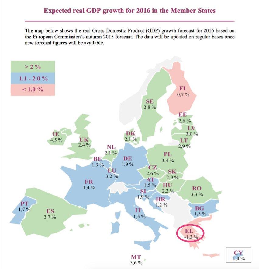 Η μόνη χώρα της ΕΕ που έχει αρνητική προοπτική ανάπτυξης το 2016, είναι η αντιστασιακή και υπερηφάνως αριστερή... https://t.co/fvBUR2wT6o