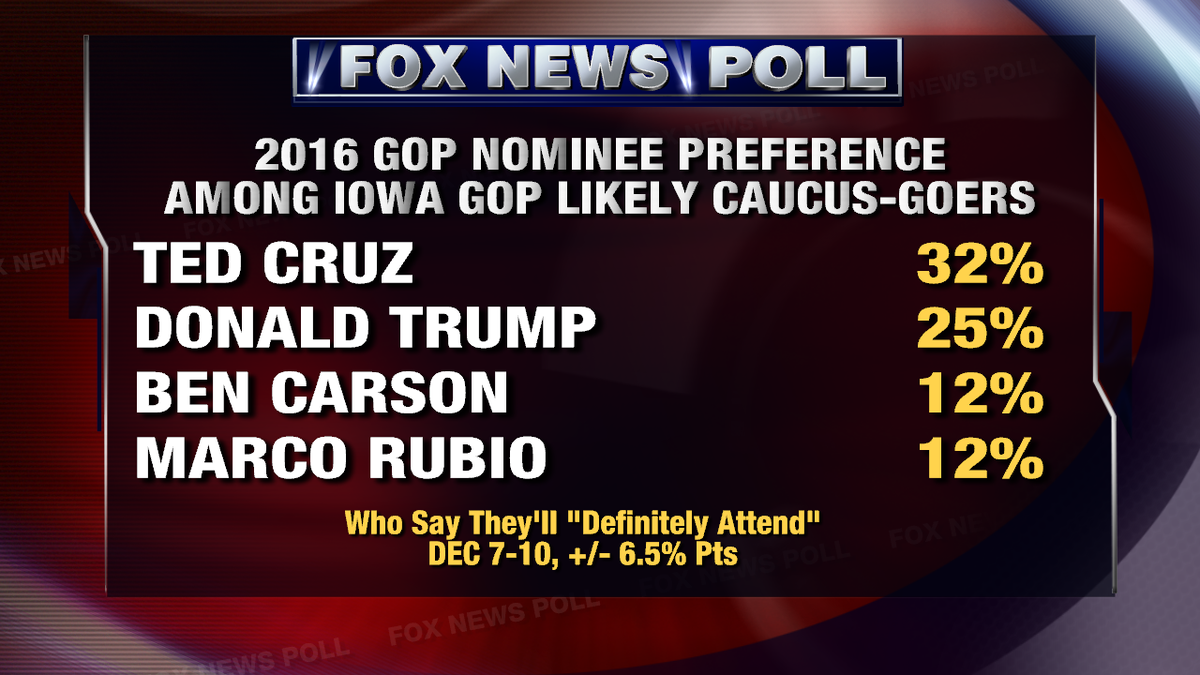 More from our @FoxNews poll: @GOP nominee preference among likely Iowa caucus-goers.  @tedcruz leads with 32% #FNS https://t.co/Gq10SL3ZUE