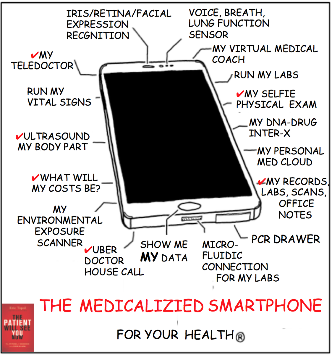 The medicalized smartphone is coming along  ✔=done; the rest are in progress #PWSYN https://t.co/emQ3A896s8