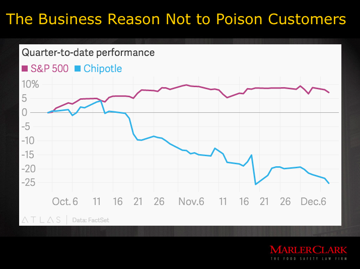 "$6 Billion in Losses - Chipotle - ""why it's a bad idea to Poison Customers"" - https://t.co/Nl1MzZm8EP https://t.co/6sQj79CvWN"