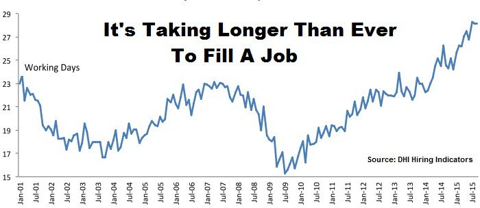 It's Taking Longer to Fill Jobs Than EVER Before! https://t.co/Ifgef7nIEK https://t.co/s9tkDpEoVP