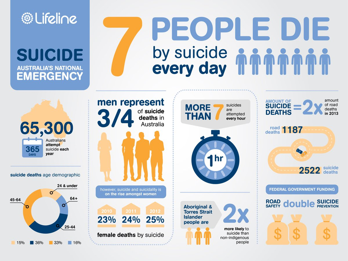 Do you know what our national emergency  is? #LLPMLunch #StopSuicide @TurnbullMalcolm https://t.co/3zhrAEkoKF