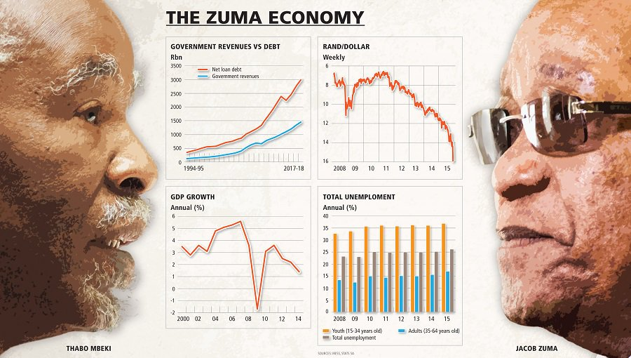 Zuma's economy-wrecking legacy: How we are doing post Polokwane https://t.co/WdgVlN1WsU @SongezoZibi reports https://t.co/TMsjj3uOko