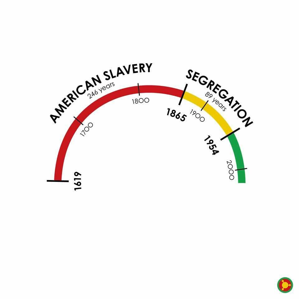 It's been illegal for black people to read longer than its been legal. https://t.co/iGK1B7On93