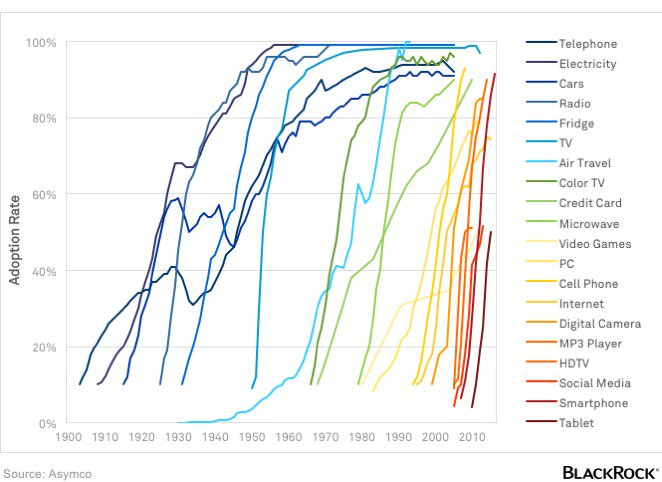 Adoption of technology in the US, 1900-present via @blackrock and @asymco https://t.co/AjyPfKlK9V https://t.co/PAjLosVj4m