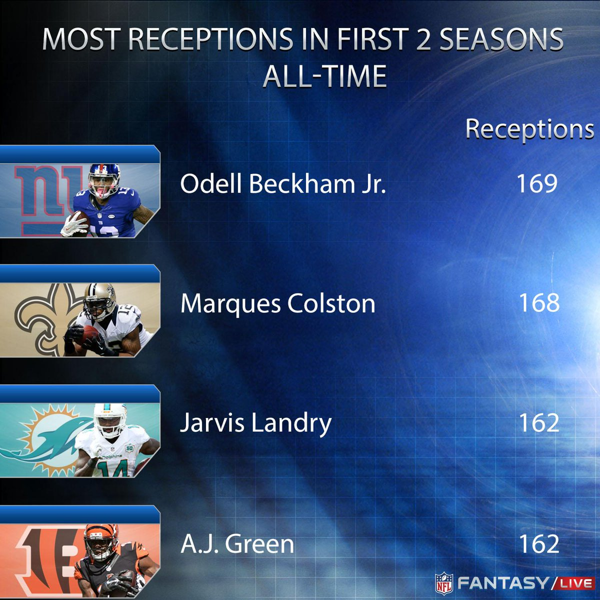 Most Receptions in First Two Seasons  1. @OBJ_3 2. Colston 3. @God_Son80  NFL Fantasy LIVE is on @nflnetwork next. https://t.co/435YLPvetw