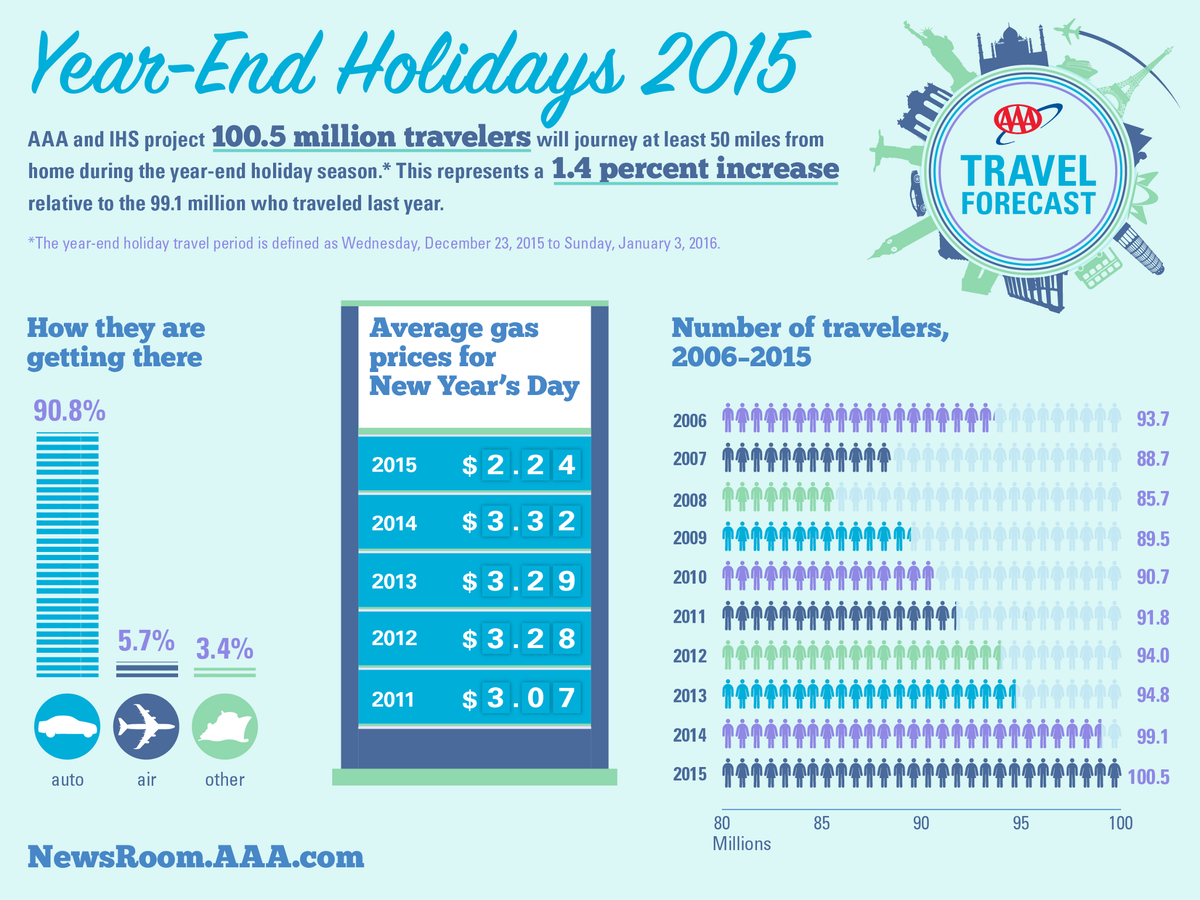 AAA: Number of holiday travelers expected to top 100 million for the first time  https://t.co/Szb0XnKbb2 https://t.co/v5aDu91ere