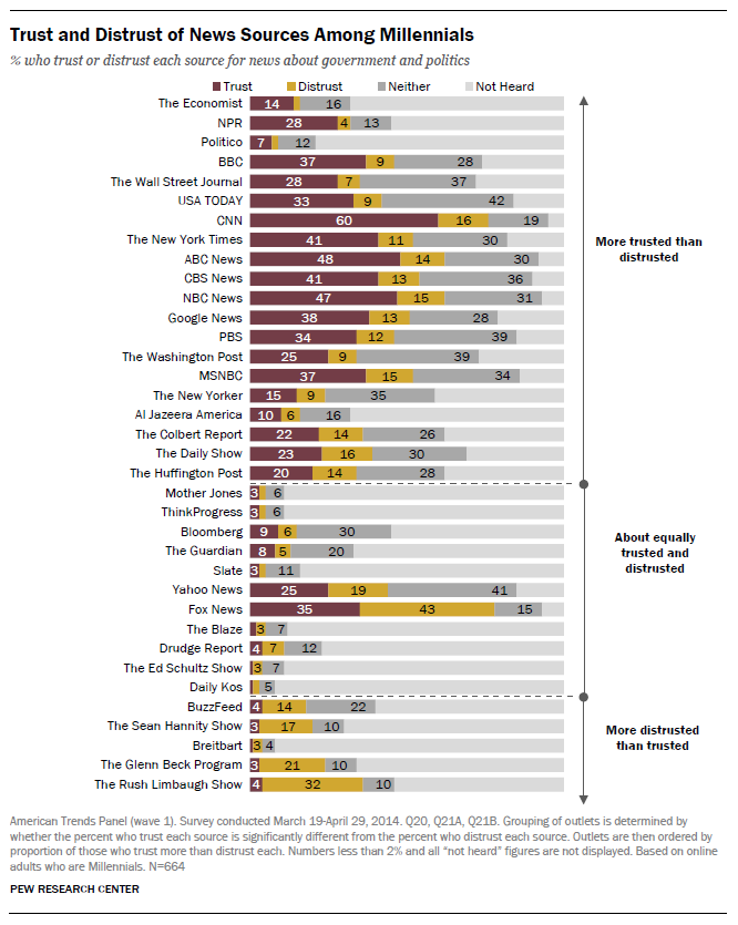A closer look: Trust and distrust of news sources by age group https://t.co/Xw3jQd8QgF https://t.co/ueEqlczOd3