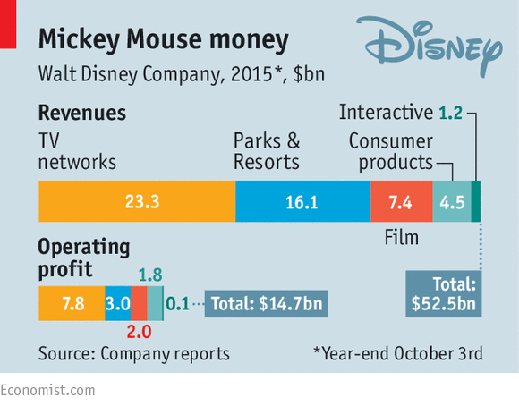Why is Disney the envy of the entertainment industry? For a start, it's worth $187 billion