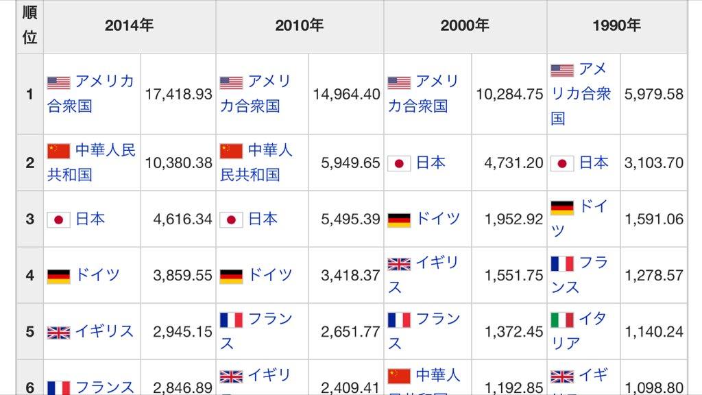 日本人のセルフイメージって2010年のGDPのままな気がする.中国に抜かれたって大きく報じられたから今でも僅差だと思ってる人多すぎる. 今日本のGDPはアメリカの約1/4 だし,中国の半分以下だし,一人あたりは世界27位の貧しさだ. https://t.co/Q9bf9ICrZk