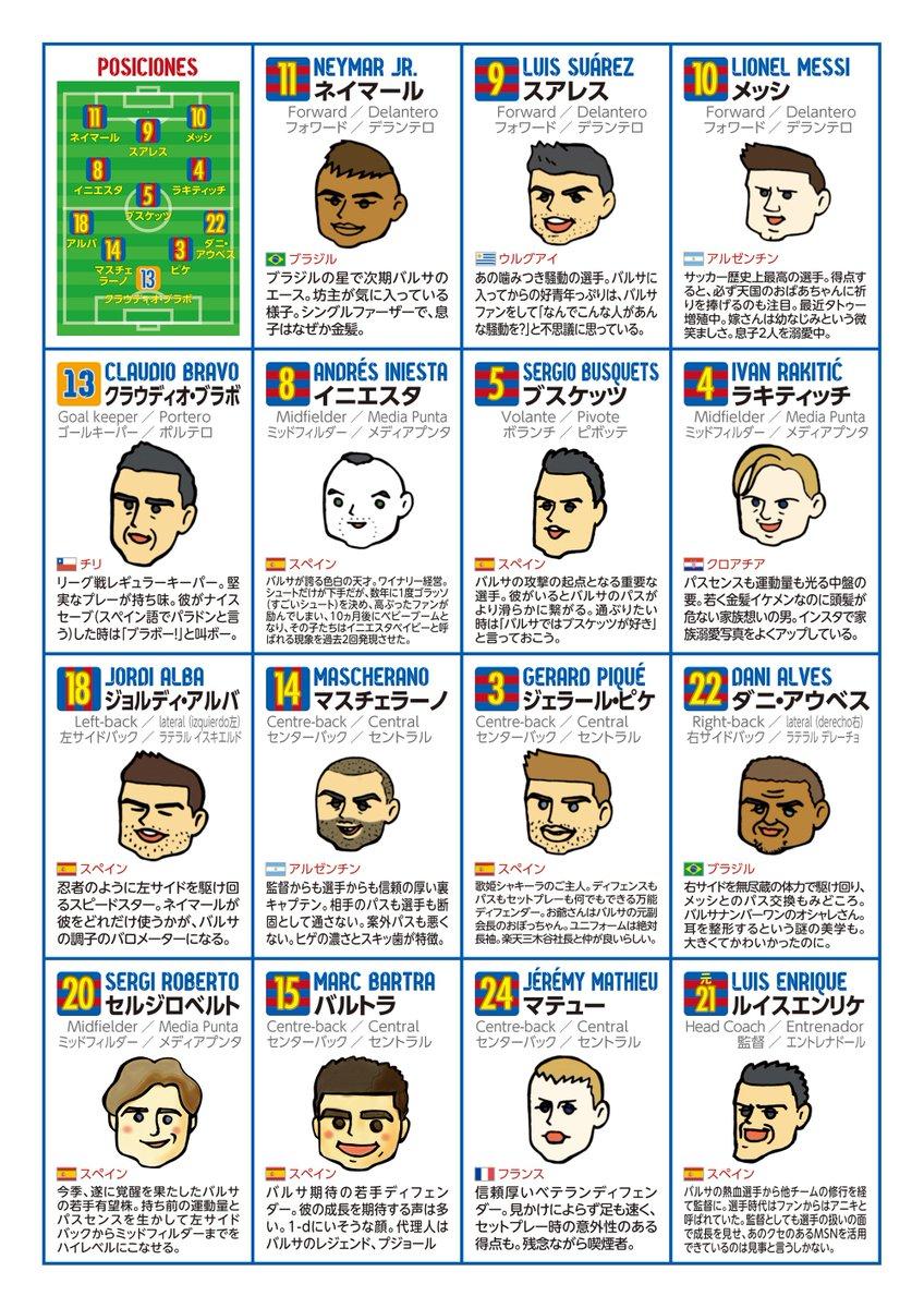 バルサ初心者向け選手紹介CWC版を作りました(15年4月改訂版)。バルサ応援歌の歌詞カードも付けております。バルサを初めて見る方、よろしくお願いします。  @FCBarcelona #HelloJapan #こんにちは日本 https://t.co/4AMjZJPBuO