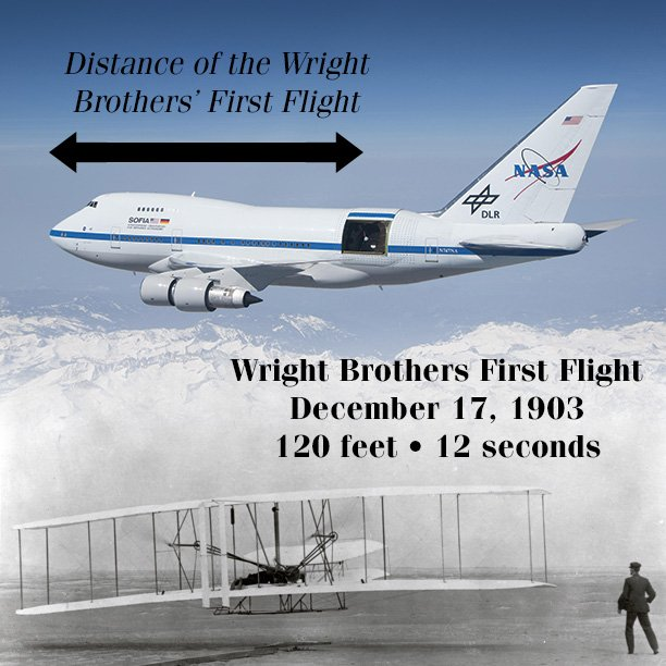 Today in 1903 the Wright Brothers made their historic flight of 120 ft. Thanks @NASA for all the innovations since! https://t.co/H3jIXtWpFH