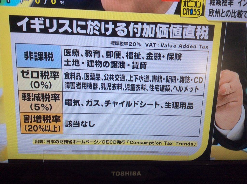 田中康夫さん、「イギリスの軽減税率は、すべてならすと、実質9.8%以下」。イギリス消費税20%の神話。なのに日本の法人税非支払い率7割。 どうもおかしい! #クロス https://t.co/ggh4sJhAvC