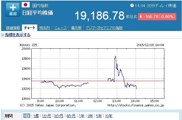日本株全体の相場が、なんか仕手株みたいな動きになってる。。。日銀の東証ETFの買入れで、一瞬で、日経平均株価が400円近く上がり、そして、-160円になるという、もはや日本政府が仕手筋みたいだ(笑) https://t.co/zfNShqOfUP