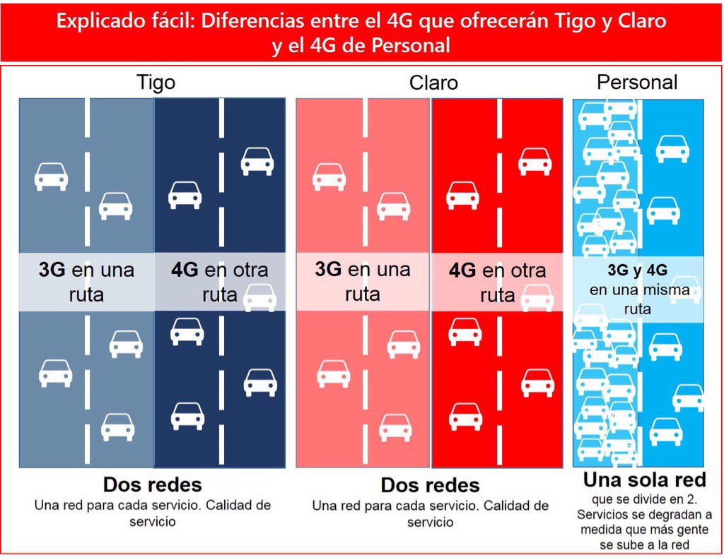 Explicación gráfica: Cómo serán las redes 4G de @claropy / @TigoParaguay versus la 4G'i publicitada por @personalpy https://t.co/GCUg5TlA8E