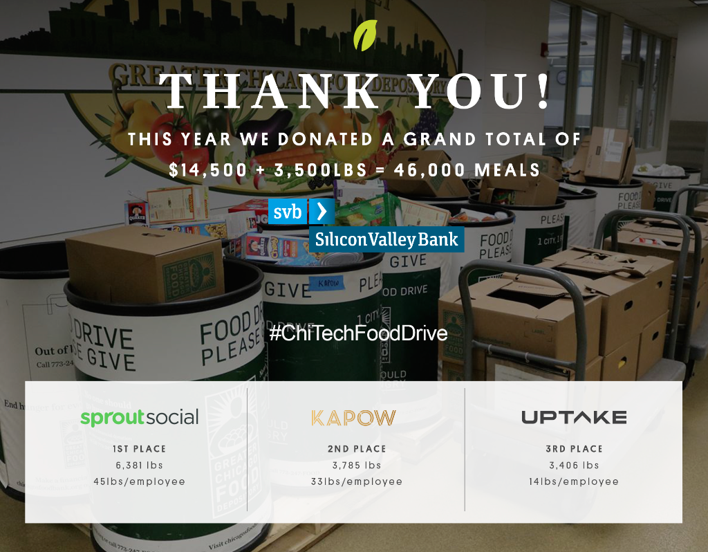 Congrats to 1st place #ChiTechFoodDrive winner @SproutSocial with 6,381 lbs of food donated to @FoodDepository! https://t.co/XaZyuek7oh