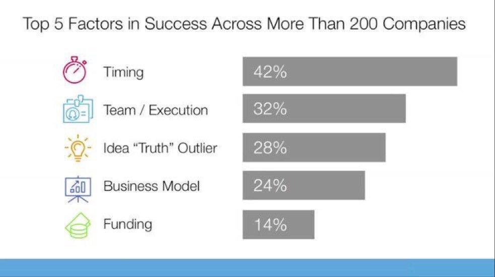 The top 5 startup success factors:   1 timing 3 team/execution 3 idea 4 business model 5 funding  —Bill_Gross https://t.co/WLXMikBKqk  — V…