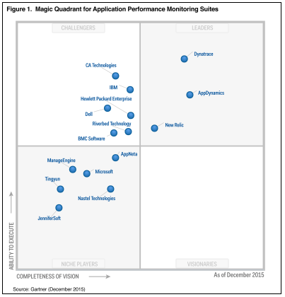 #GartnerMQ recognizes us as #APM Leader for ability to execute and completeness of vision https://t.co/NE3o1bb0dQ https://t.co/8jZQTECcUX