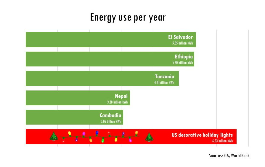 DID YOU KNOW: U.S. holiday lights use more electricity than El Salvador does in a year: https://t.co/KDvanDI6JN https://t.co/WcQadI6o2b