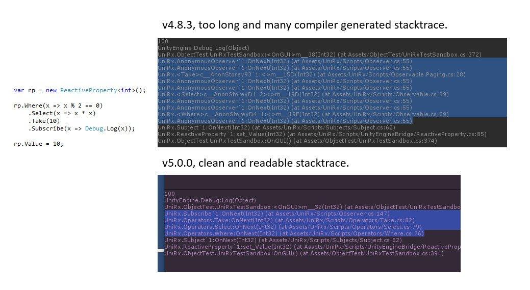 UniRx 5.0.0出しました。全面的に書きなおして性能が数倍向上&スタックトレースが見やすくなった(GCゴミも軽減)&CustomYieldInstruction対応など盛り沢山! https://t.co/mRd0v6lUh9 https://t.co/AjB7lODaNa