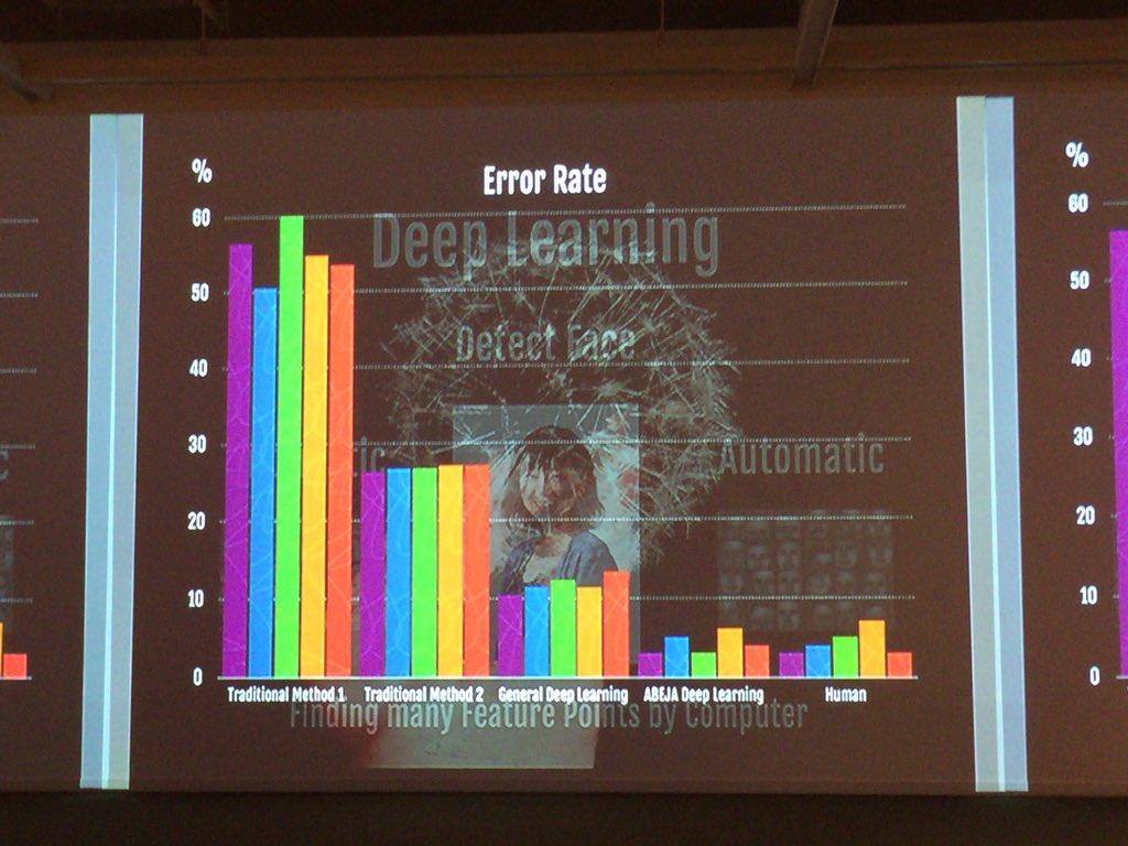 人工知能によりエラー率が10%以下に ABEJAでは、5%以下の制度になってきている 人の認識制度と変わらない  #yakocloud https://t.co/RLFhyDNiqS