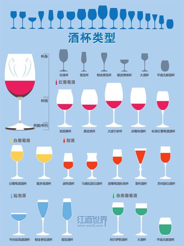酒杯类型。#葡萄酒 @myen https://t.co/3NvwgrQVLl