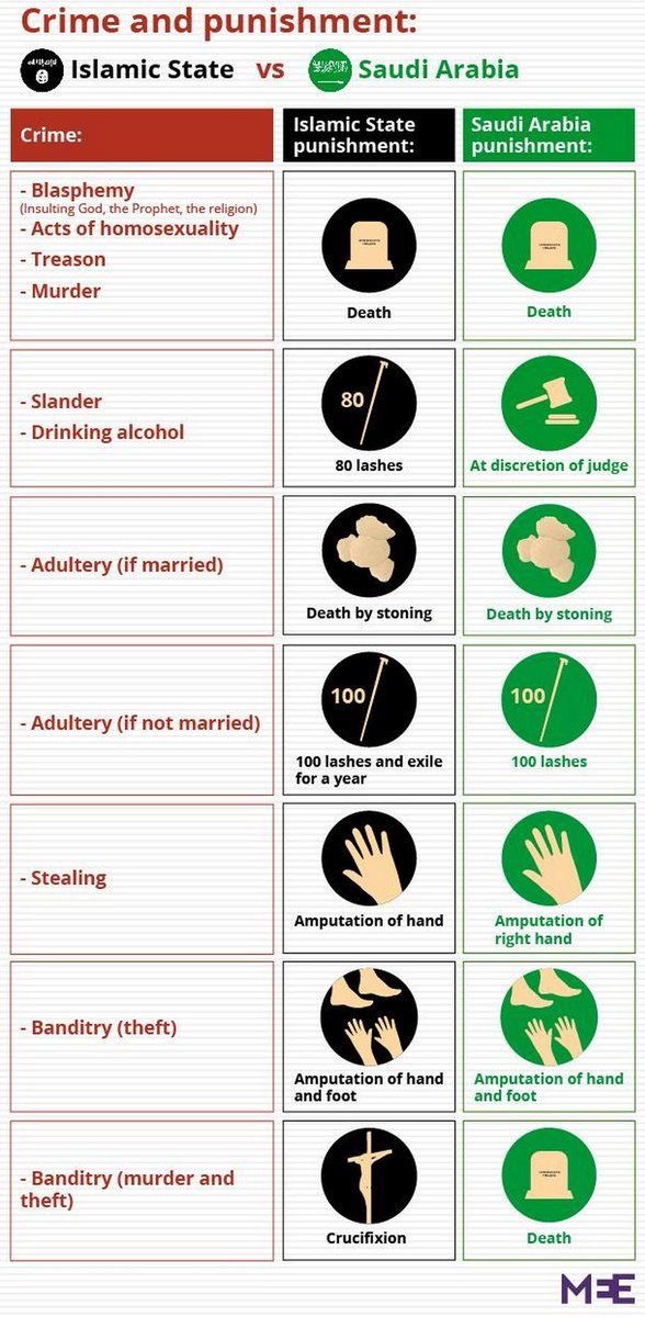 Vast difference between Saudi Arabia and ISIS.  https://t.co/AFhF1Rr8f0