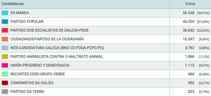 En Marea gaña en #Vigo, a cidade máis grande de #Galicia. 94,44% escrutado. https://t.co/dkG7sCisYr