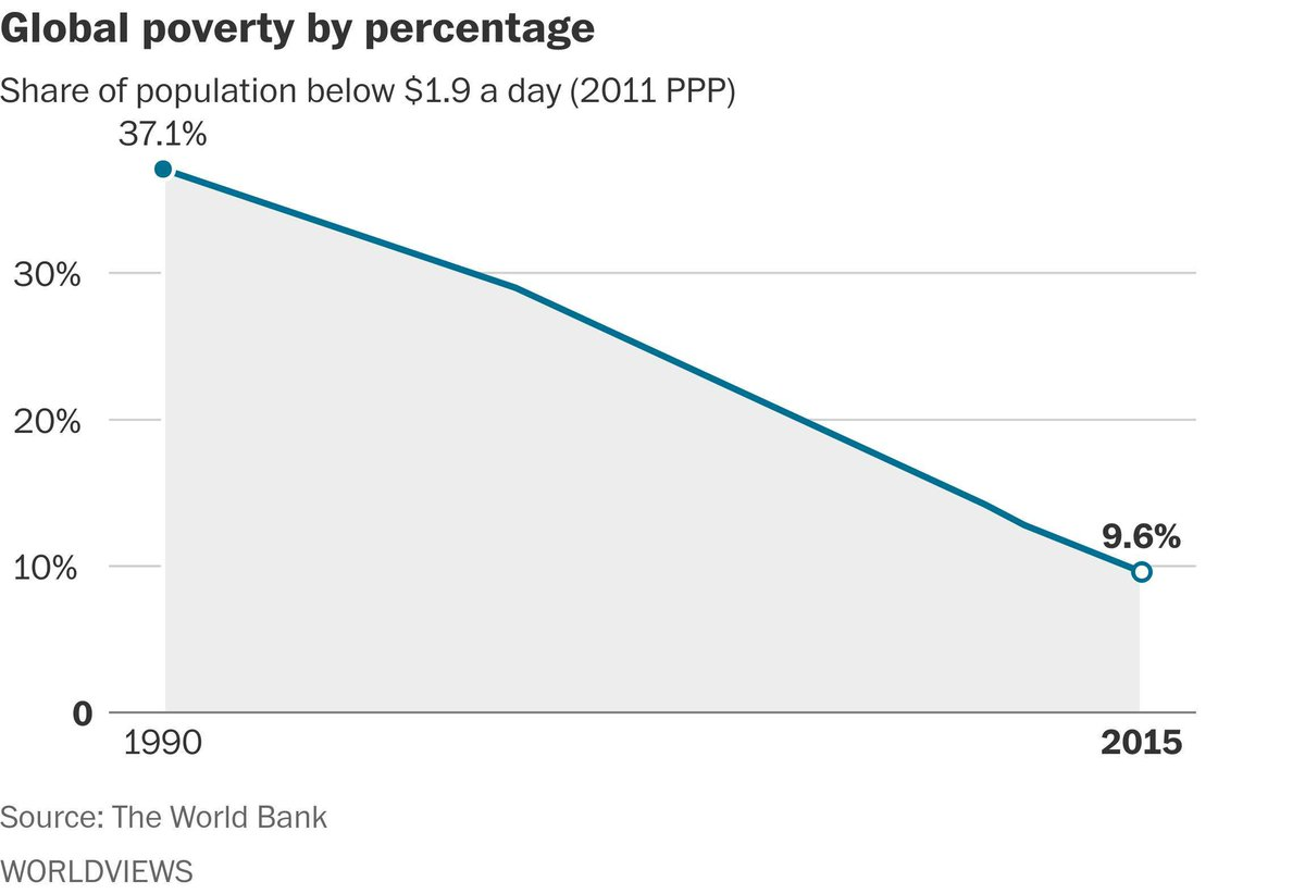 For the first time, less than 10% of the world is living in extreme poverty, World Bank says https://t.co/w2ZPJosPYH https://t.co/mQWRMdknPj