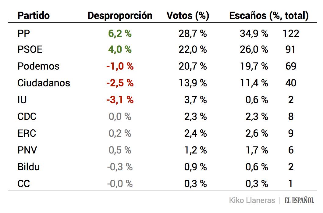 La proporcionalidad entre votos y escaños: beneficiados PP y PSOE, penalizados Podemos, C's, e IU. https://t.co/EirsKEFRBA