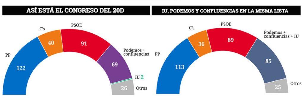 Si Podemos e IU hubieran concurrido en coalición, el PP tendría 9 escaños menos, C's 4 y el PSOE 2. Ellos, 16 más... https://t.co/Z2D9KfJDdi