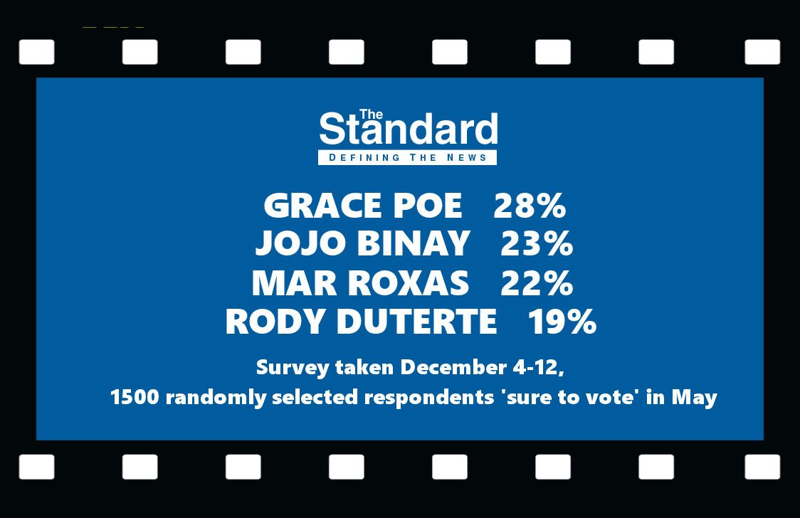 The Standard Poll shows GRACE POE still leading the pack and DUTERTE in last place. https://t.co/4pzAN2U6gD