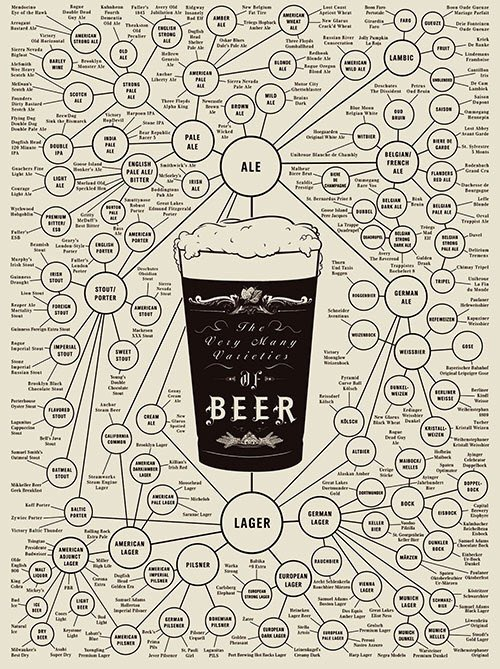 We don't want to go back to work either. Let's brighten someone's day. RT to win this awesome beer style poster https://t.co/cJsMBEdZxG