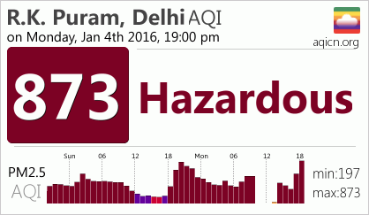 No reduction in pollution levels as yet, rather it is more than what it was on Saturday.  https://t.co/4W8rjO9pph https://t.co/3p6uQhSKNj