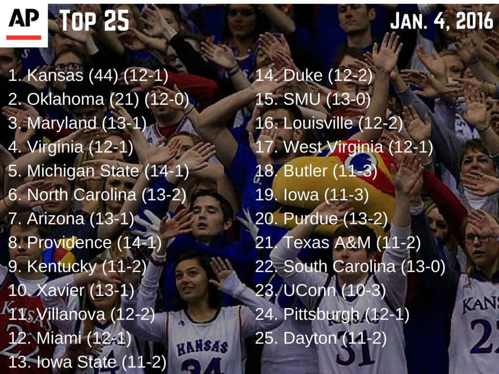 POLL ALERT: Kansas and Oklahoma move to 1-2 in AP Top 25 men's hoops poll, meet Monday night. https://t.co/PGd1DnODyy