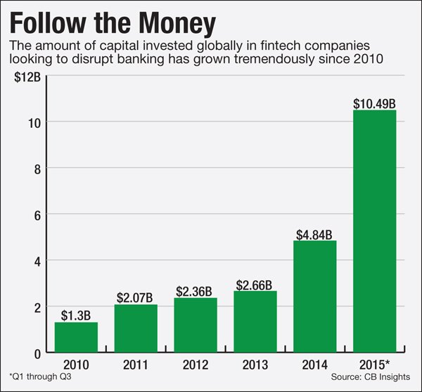 #Fintech came knocking in 2015 — how will banks answer? https://t.co/LxTS803Jjq @BryanYurcan, @Barba_AB https://t.co/yuEw188MRD